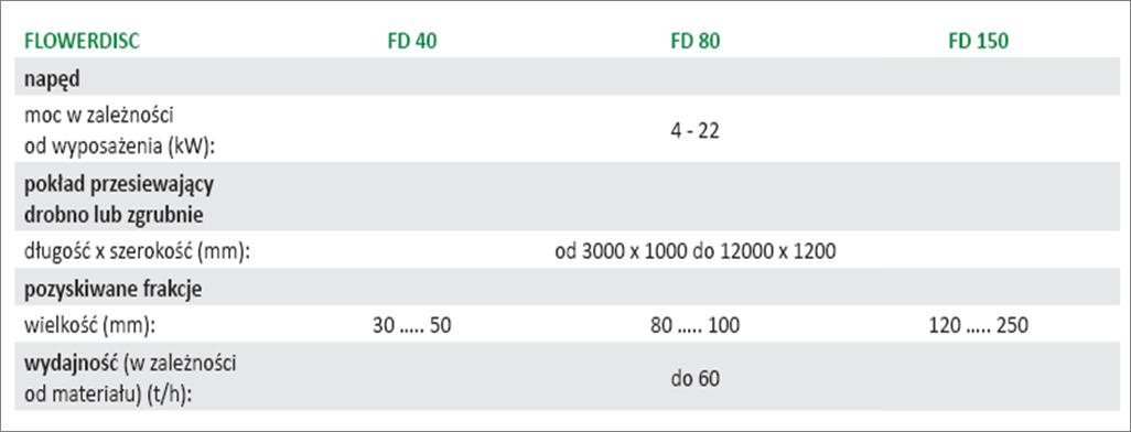 Flowerdisc specyfikacja