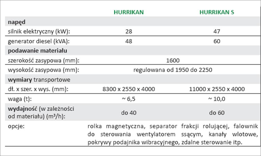 Hurrikan mobilny specyfikacja