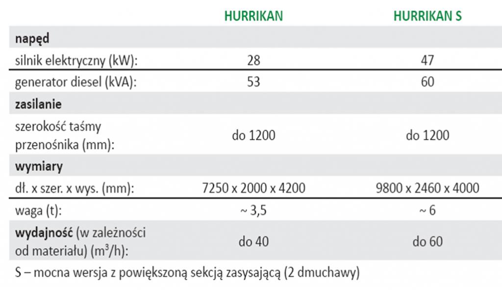 Hurrikan stacjonarny specyfikacja