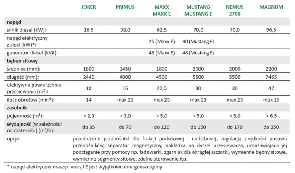 specyfikacja przesiewacze bębnowe
