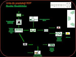 linia do produkcji RDF Sucha Beskidzka agrex-eco