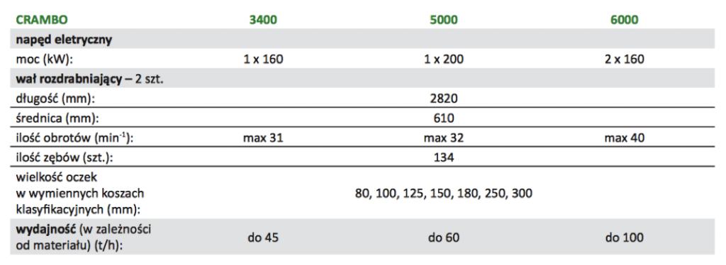 CRAMBO stacjonarne specyfikacja komptech