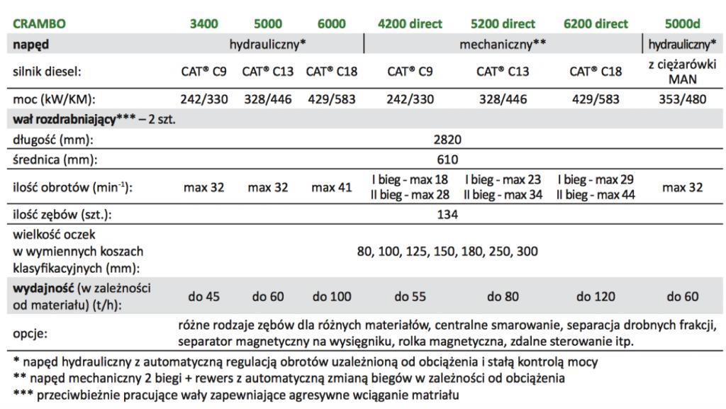 Crambo mobilny specyfikacja komptech agrex-eco