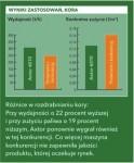 badania testy axtor komptech rębak rozdabniacz