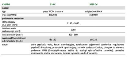 chippo specyfikacja komptech